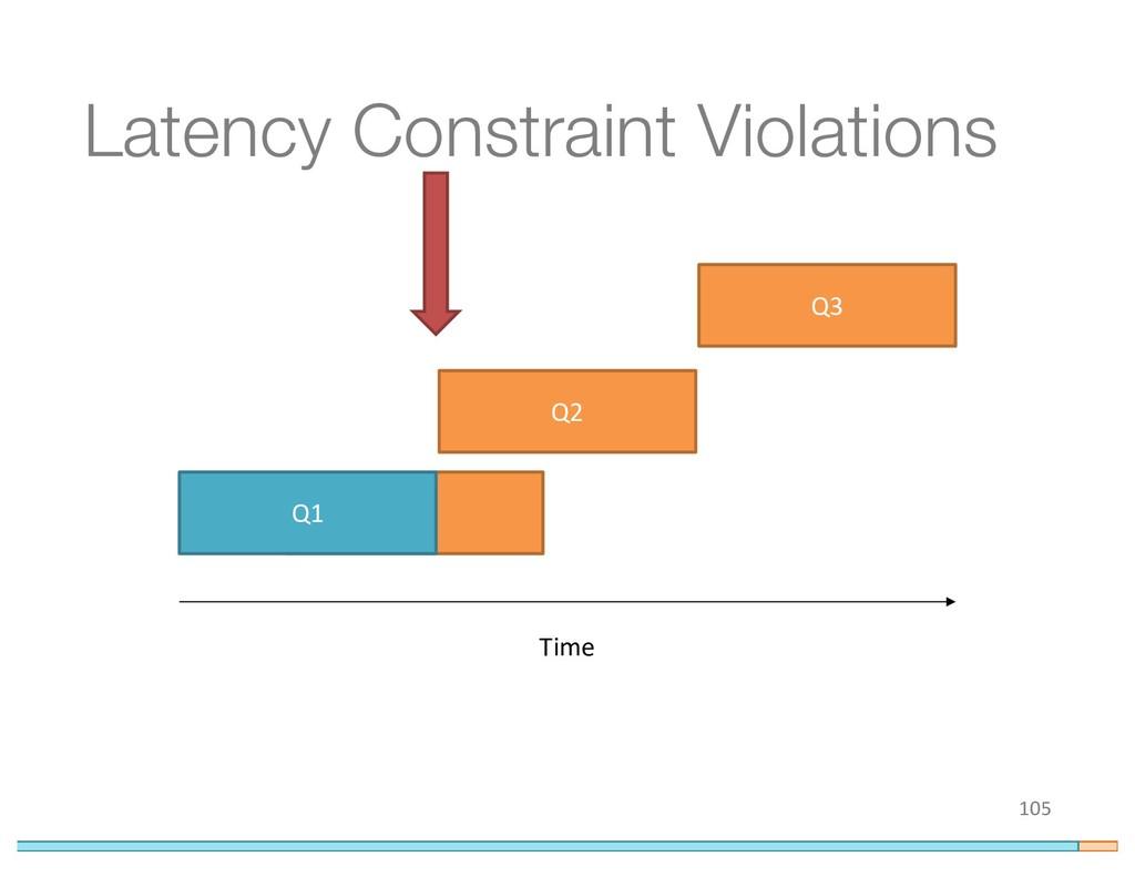 Q1 Latency Constraint Violations 105 Q1 Time Q2...