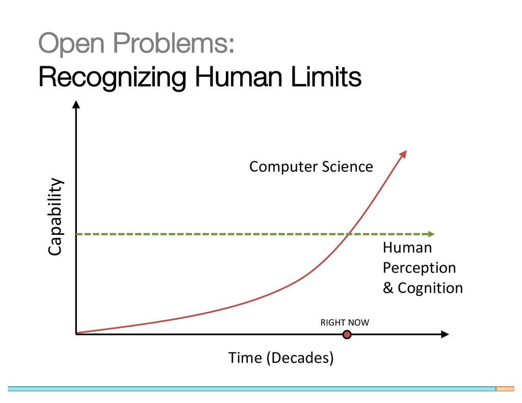 Open Problems: Recognizing Human Limits Capabil...