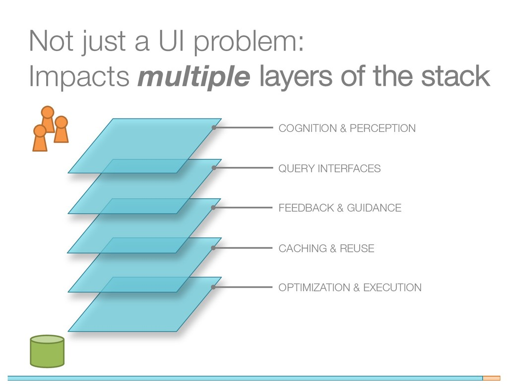 Not just a UI problem: Impacts multiple layers ...