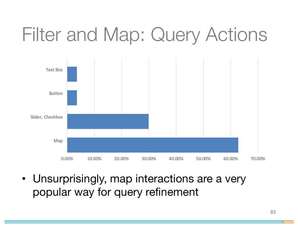 Filter and Map: Query Actions 85 0.00% 10.00% 2...