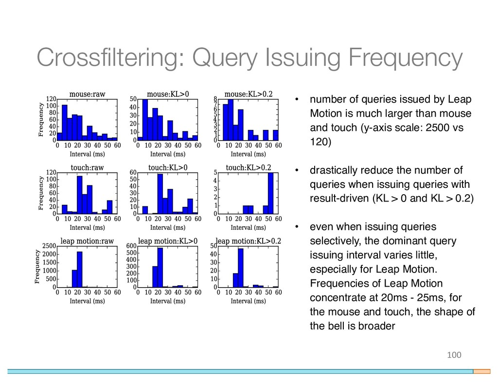 Crossfiltering: Query Issuing Frequency 100 • n...