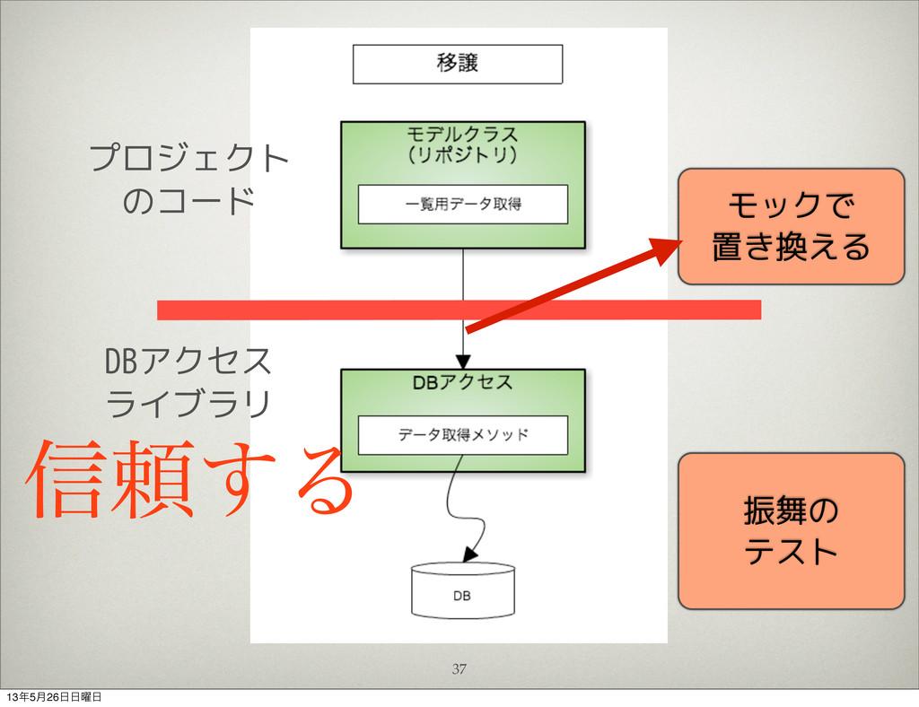 37 ৴པ͢Δ モックで 置き換える 振舞の テスト DBアクセス ライブラリ プロジェクト ...