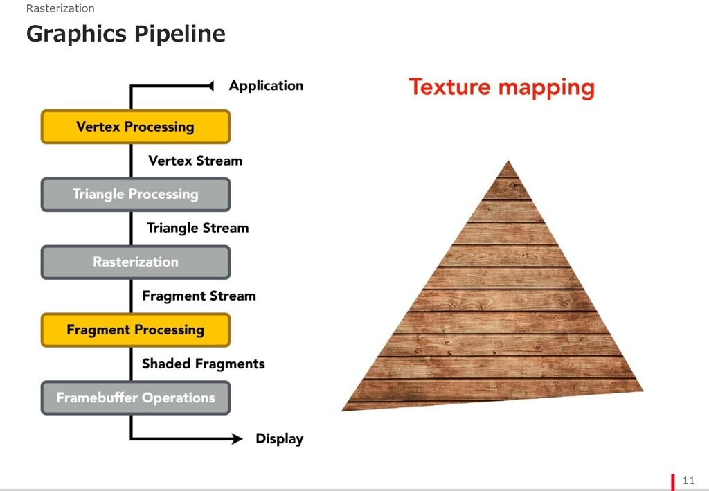 Graphics Pipeline 11 Rasterization