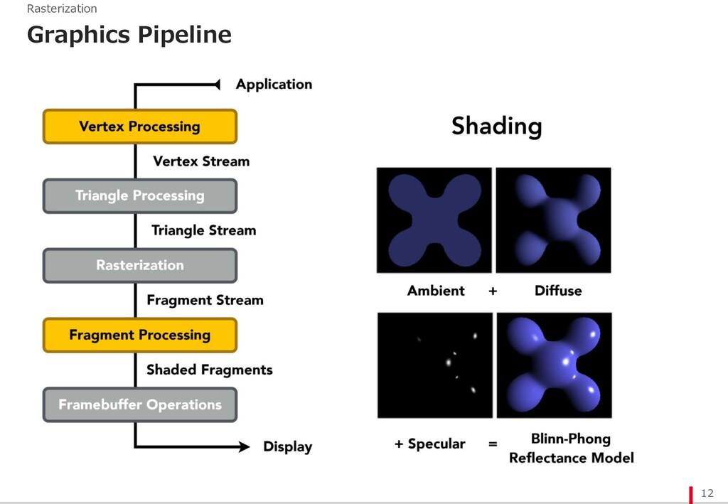 12 Rasterization Graphics Pipeline