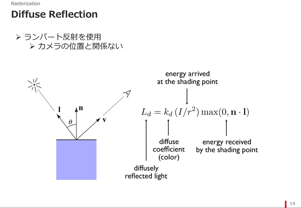 14 Rasterization Diffuse Reflection Ø ランバート反射を使...