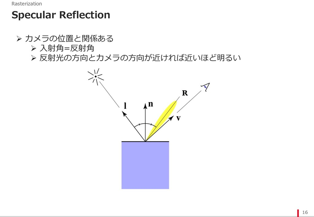 16 Rasterization Specular Reflection Ø カメラの位置と関...