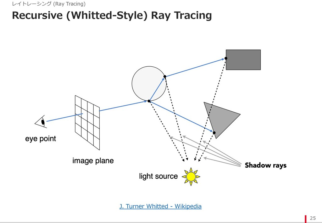 Recursive (Whitted-Style) Ray Tracing 25 レイトレーシ...