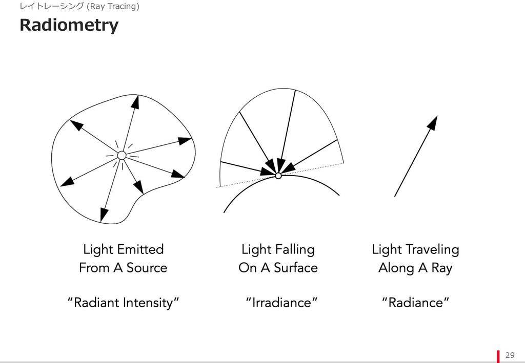 Radiometry 29 レイトレーシング (Ray Tracing)