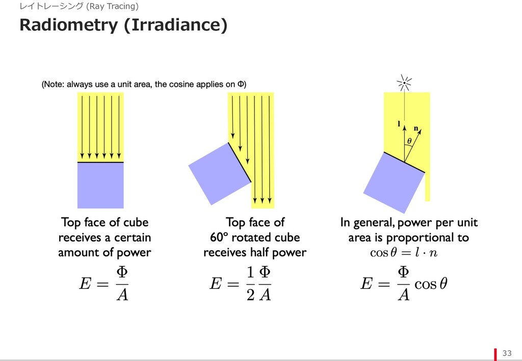Radiometry (Irradiance) 33 レイトレーシング (Ray Tracin...