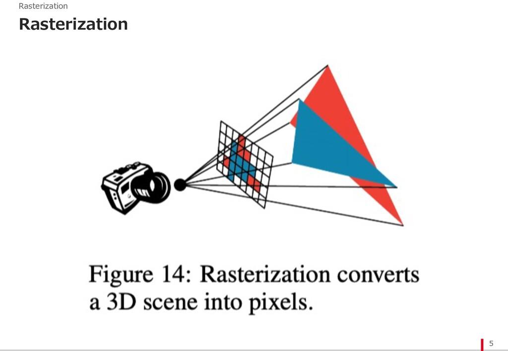Rasterization 5 Rasterization