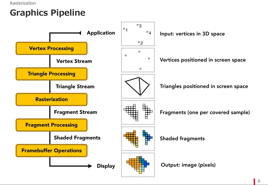 Graphics Pipeline 6 Rasterization