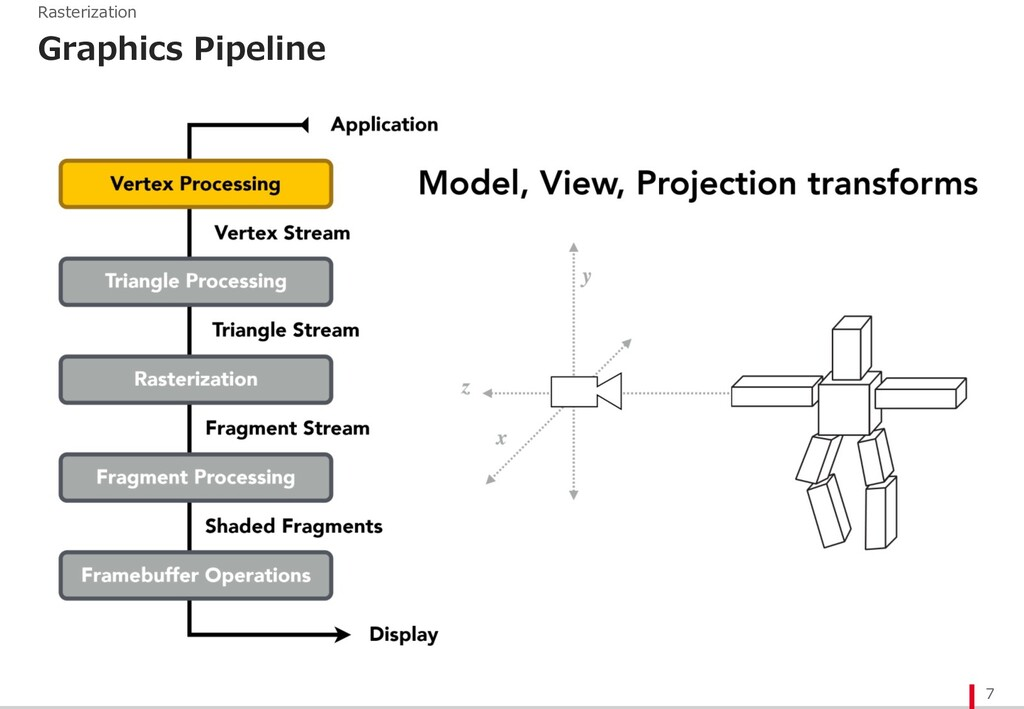 Graphics Pipeline 7 Rasterization