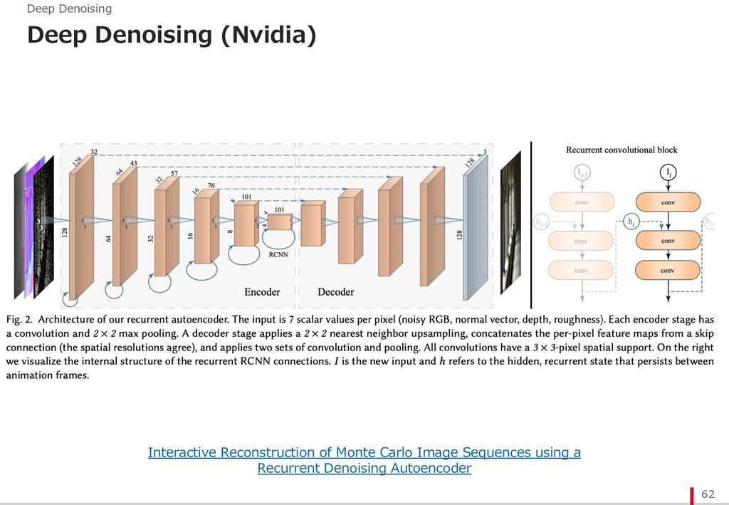 Deep Denoising (Nvidia) 62 Deep Denoising Inter...
