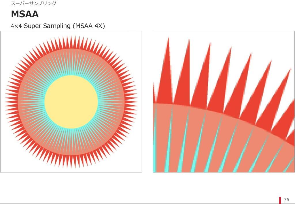MSAA 75 スーパーサンプリング 4×4 Super Sampling (MSAA 4X)
