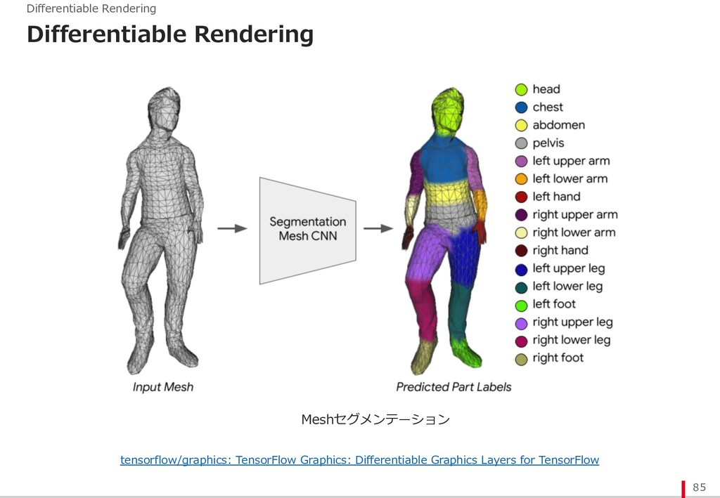 Differentiable Rendering 85 Differentiable Rend...