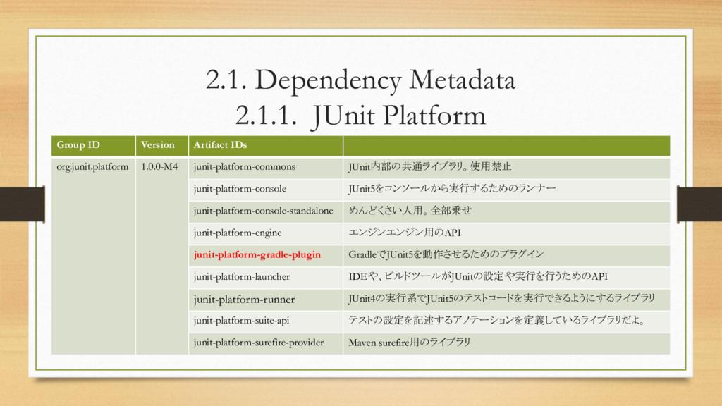 2.1. Dependency Metadata 2.1.1. JUnit Platform ...