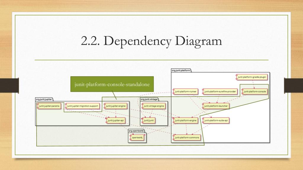 2.2. Dependency Diagram junit-platform-console-...