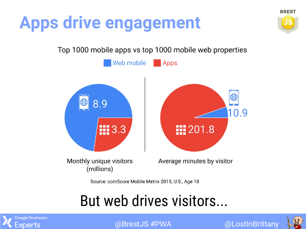 @LostInBrittany @BrestJS #PWA Apps drive engage...