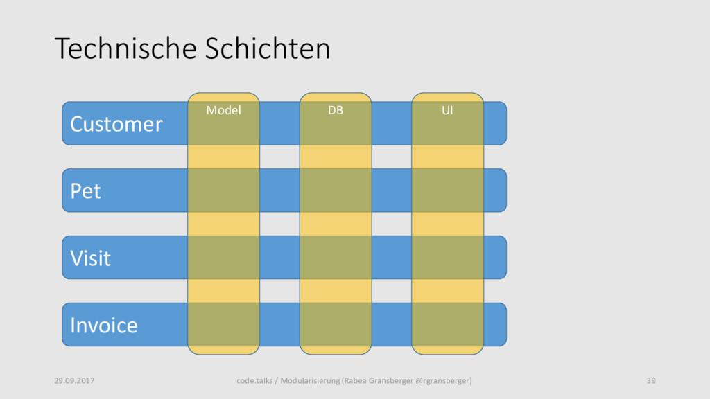 Technische Schichten 29.09.2017 39 code.talks /...