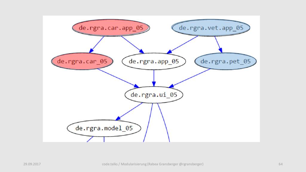 code.talks / Modularisierung (Rabea Gransberger...