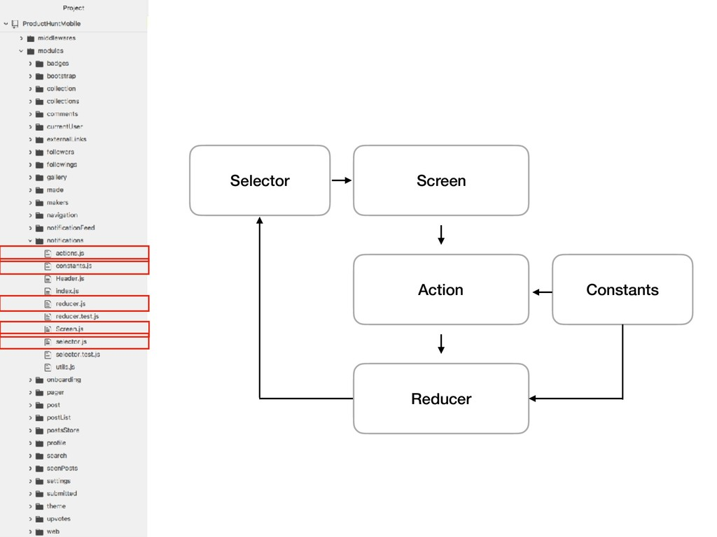 Screen Action Reducer Selector Constants