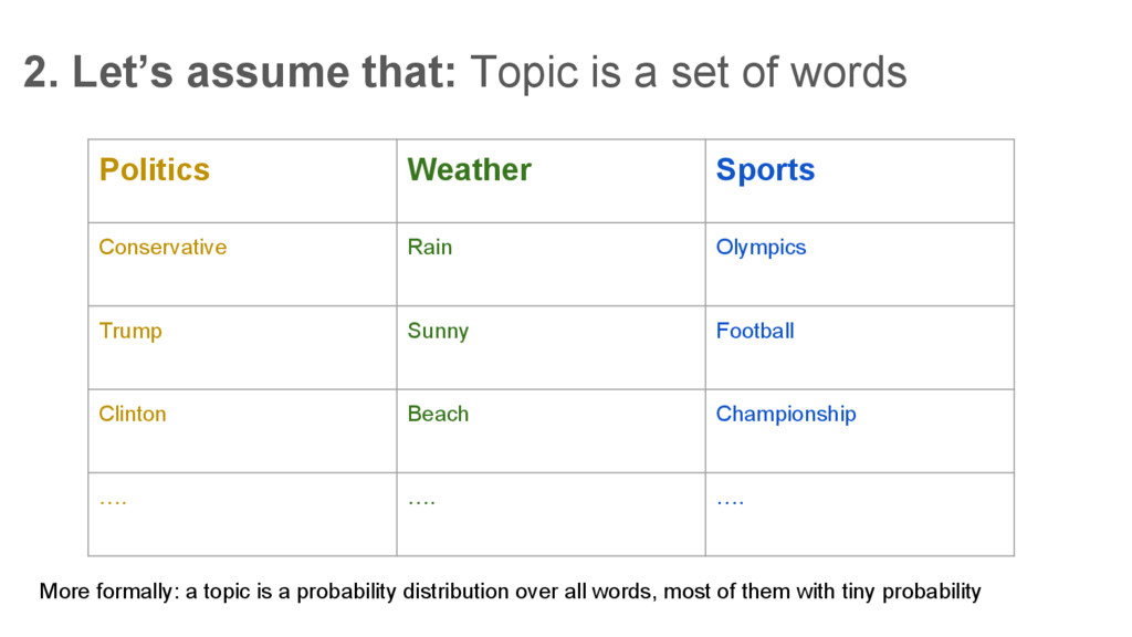 2. Let's assume that: Topic is a set of words P...