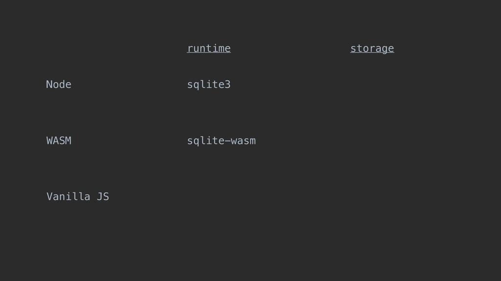 Node WASM Vanilla JS sqlite3 sqlite-wasm runtim...