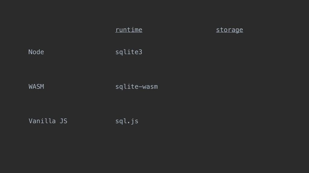 Node WASM Vanilla JS sqlite3 sqlite-wasm sql.js...