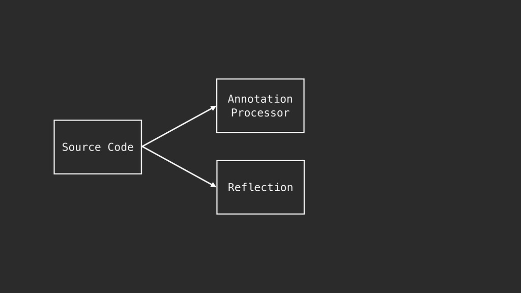 Source Code Annotation