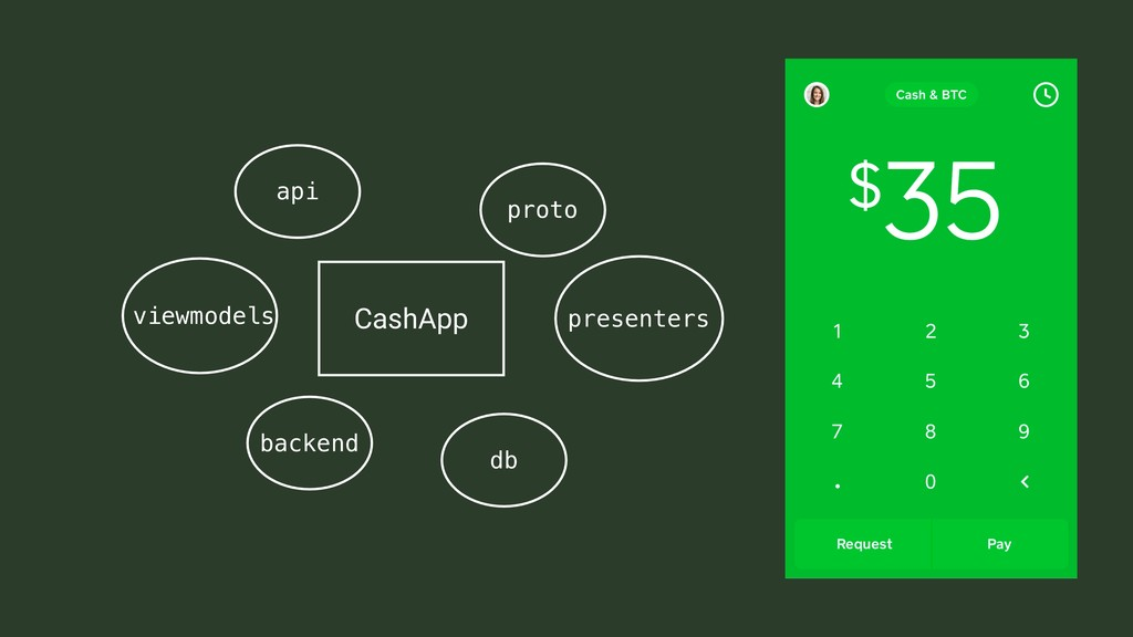 db backend presenters api CashApp proto viewmod...