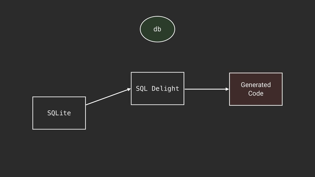 Generated Code db SQL Delight SQLite