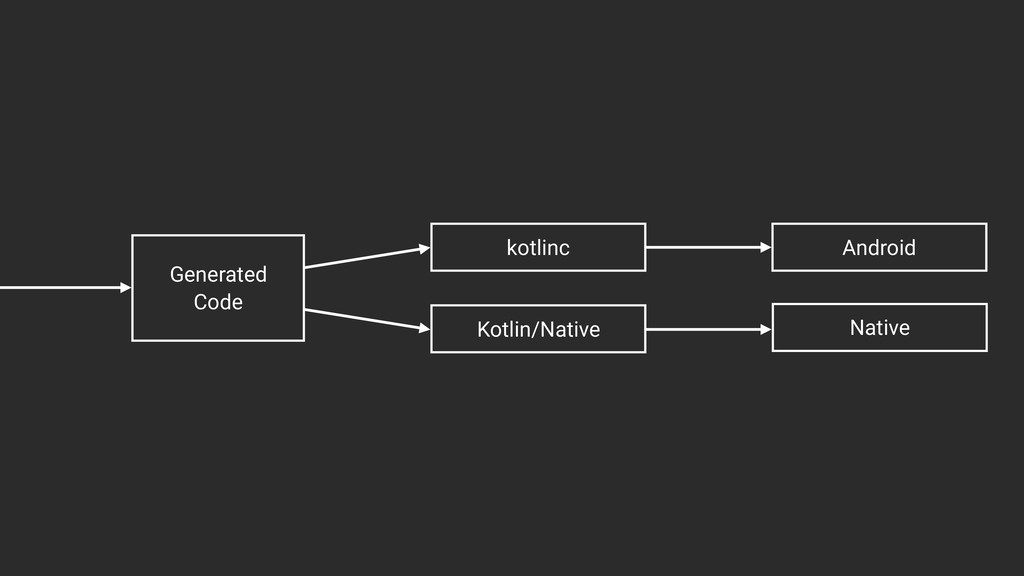 Generated Code Kotlin/Native kotlinc Android Na...