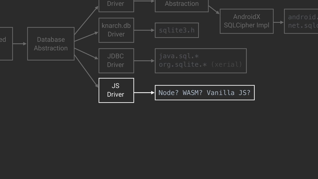 sqlite3.h Node? WASM? Vanilla JS? ed Native Jav...