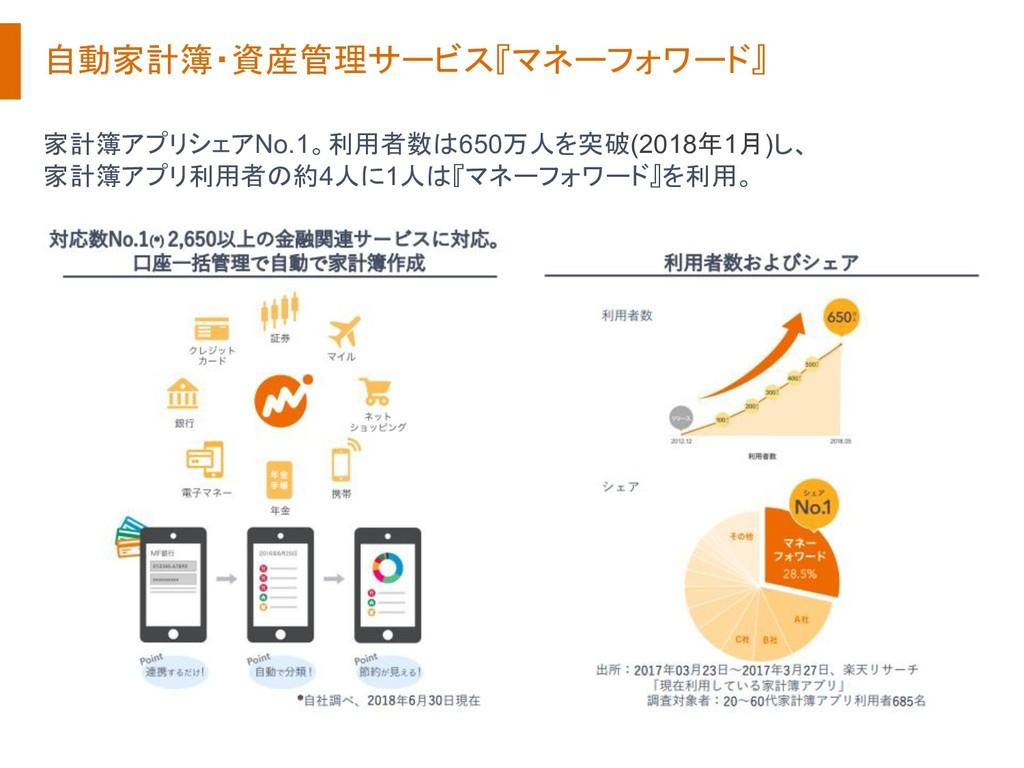 自動家計簿・資産管理サービス『マネーフォワード』 家計簿アプリシェアNo.1。利用者数は650...