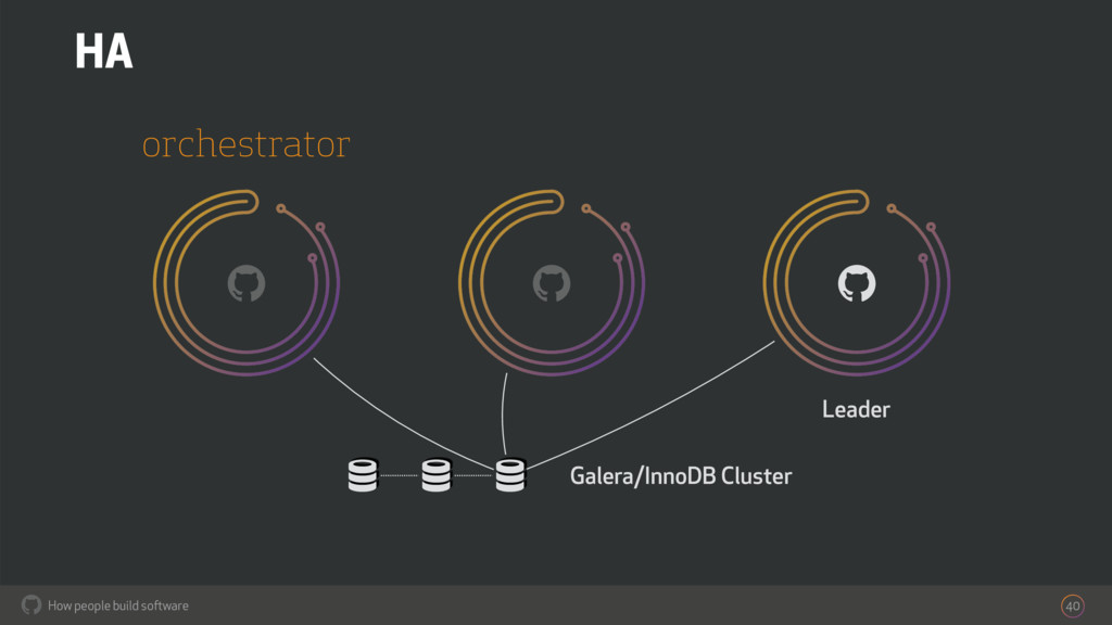 How people build software ! 40 ! orchestrator H...
