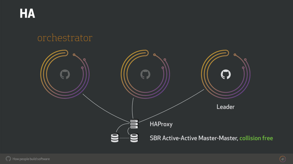 How people build software ! 41 orchestrator HA ...