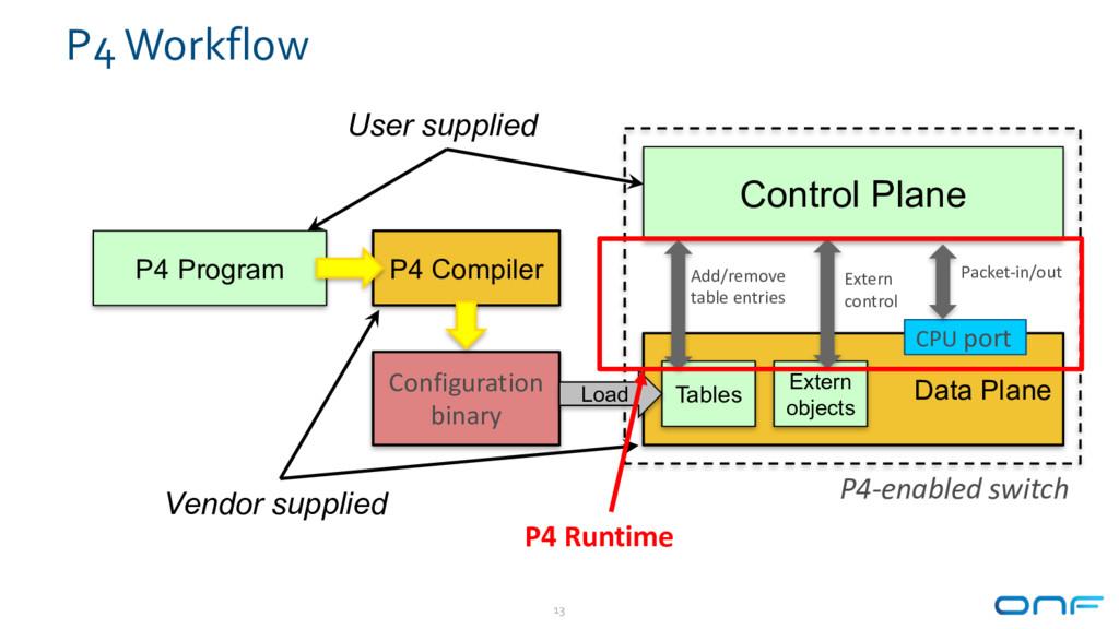 P4 Workflow 13 P4 Program P4 Compiler Configura...