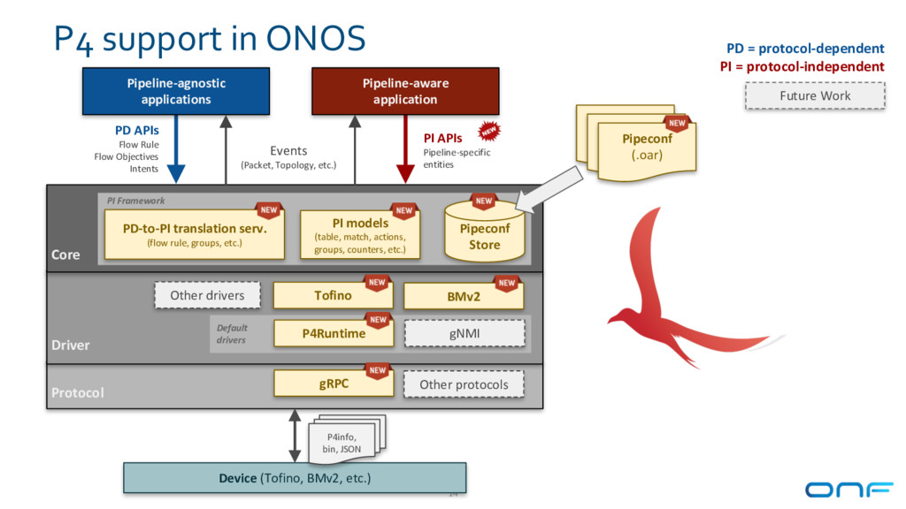 P4 support in ONOS 14 Default drivers Pipeline-...