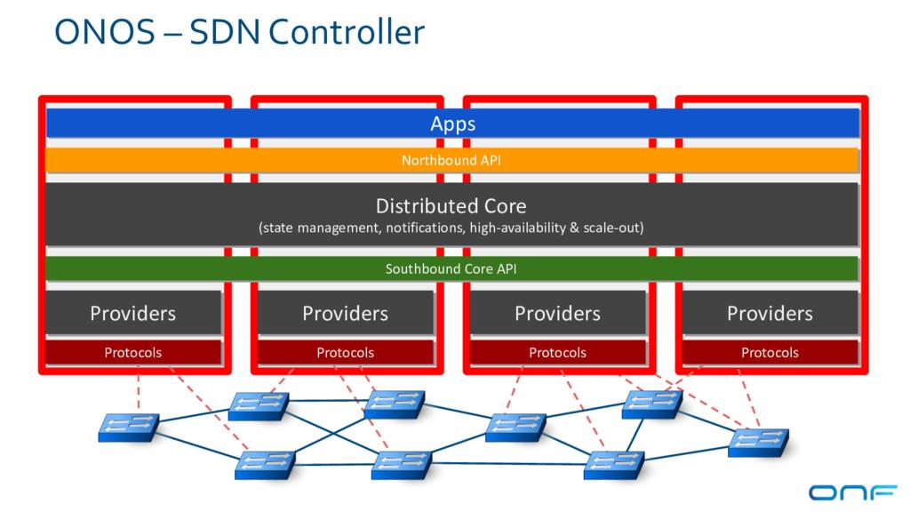 ONOS – SDN Controller Northbound API Distribute...