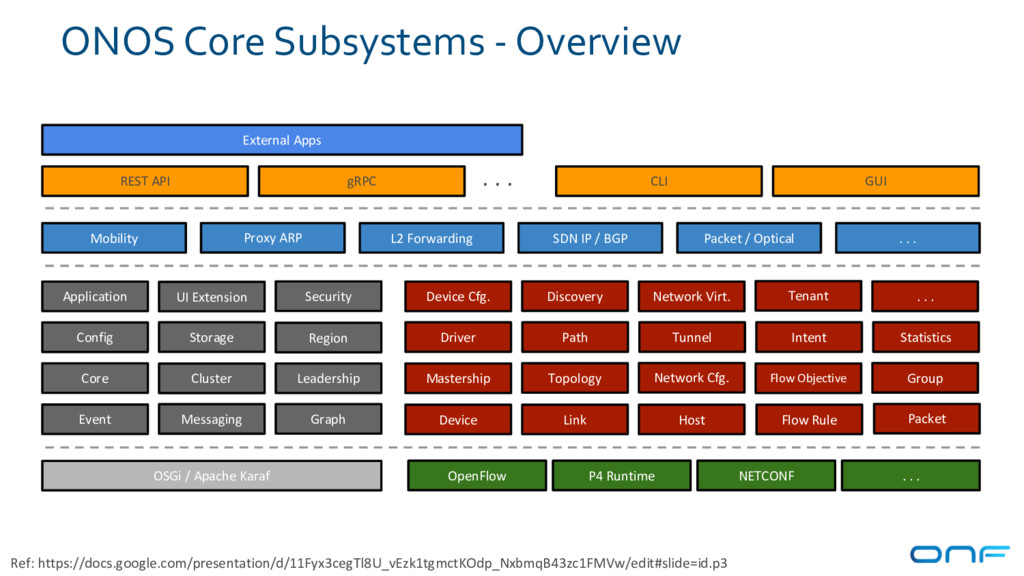 ONOS Core Subsystems - Overview Device Link Hos...