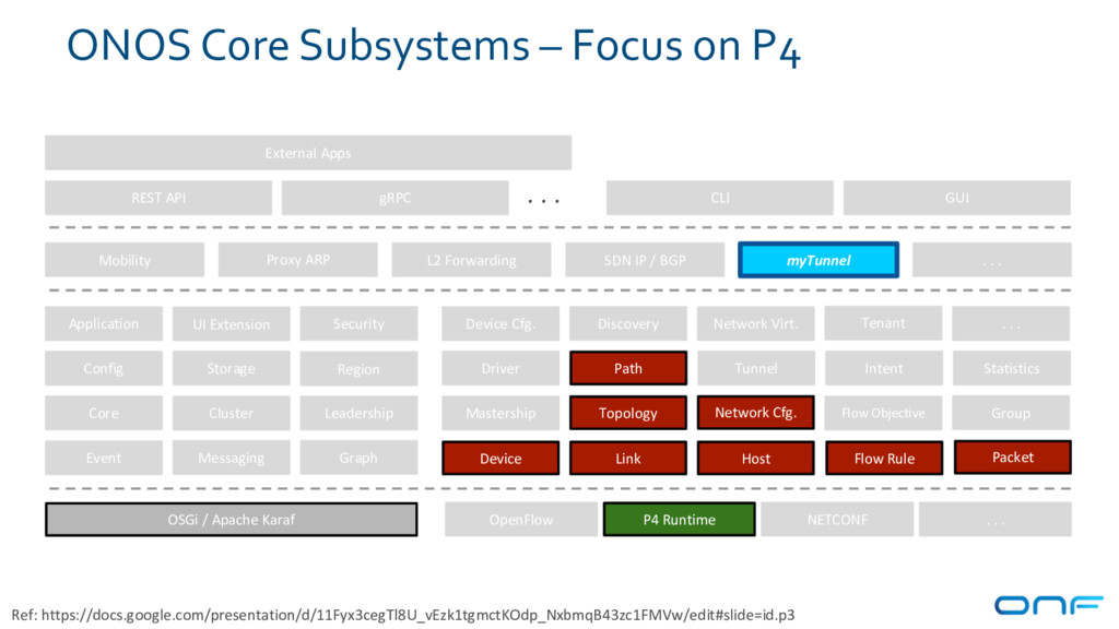 ONOS Core Subsystems – Focus on P4 Device Link ...