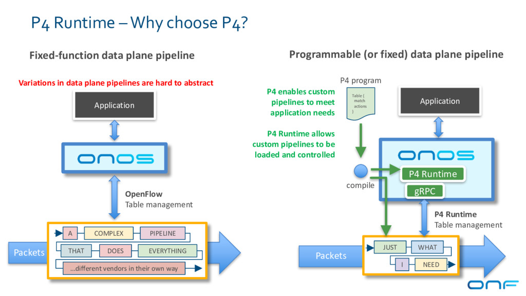 Programmable (or fixed) data plane pipeline Fix...