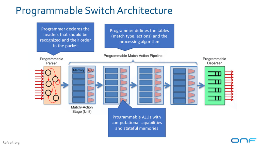 Programmable Switch Architecture Programmer dec...