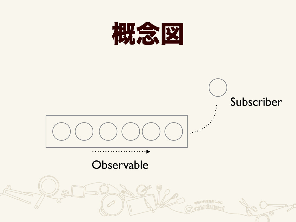 Observable Subscriber ֓೦ਤ
