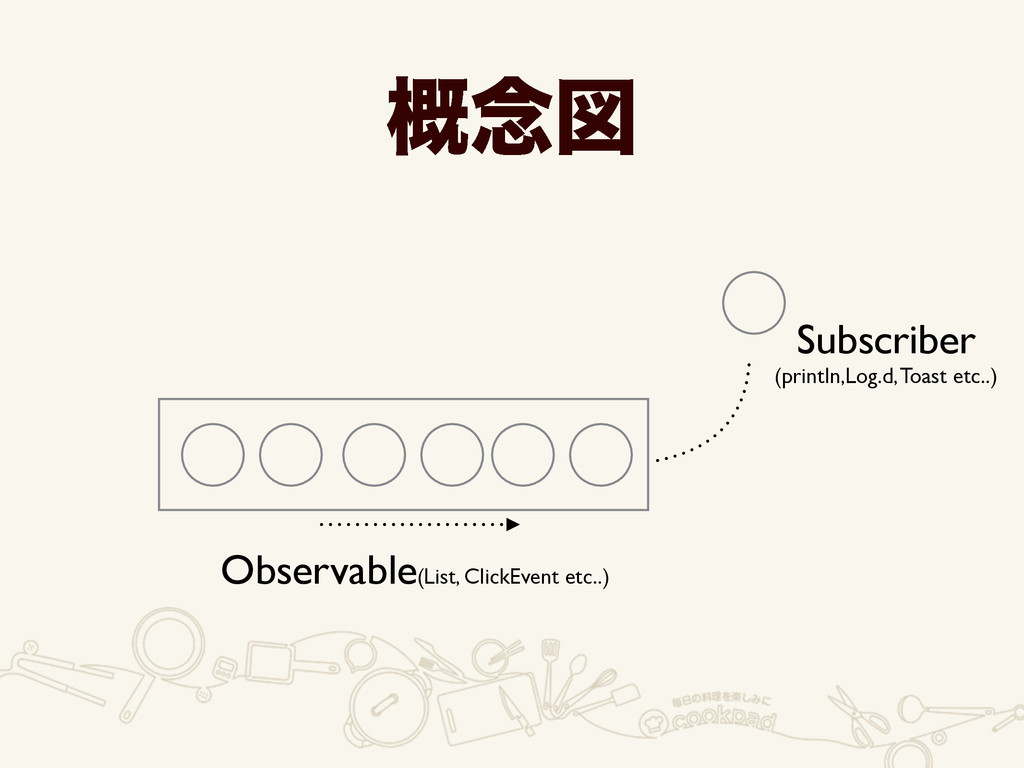 Observable(List, ClickEvent etc..) Subscriber ...
