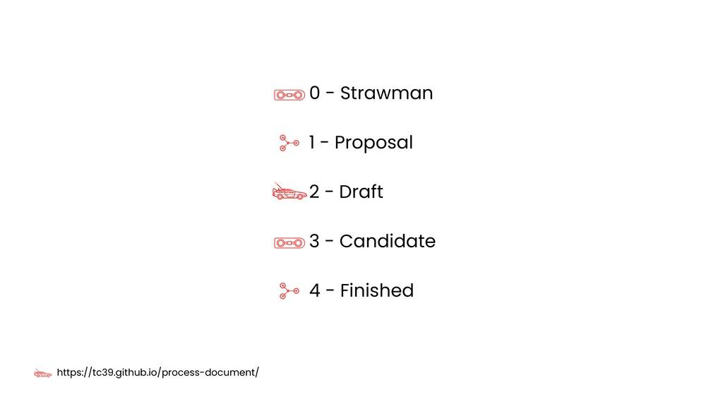 0 - Strawman 1 - Proposal 2 - Draft 3 - Candida...