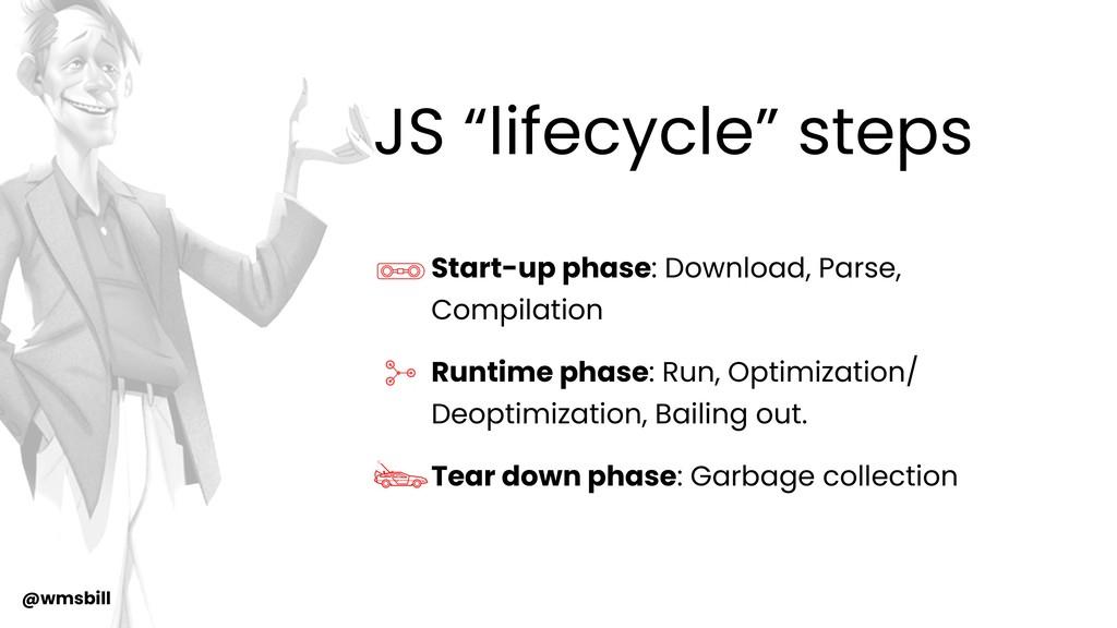 @wmsbill Start-up phase: Download, Parse, Compi...