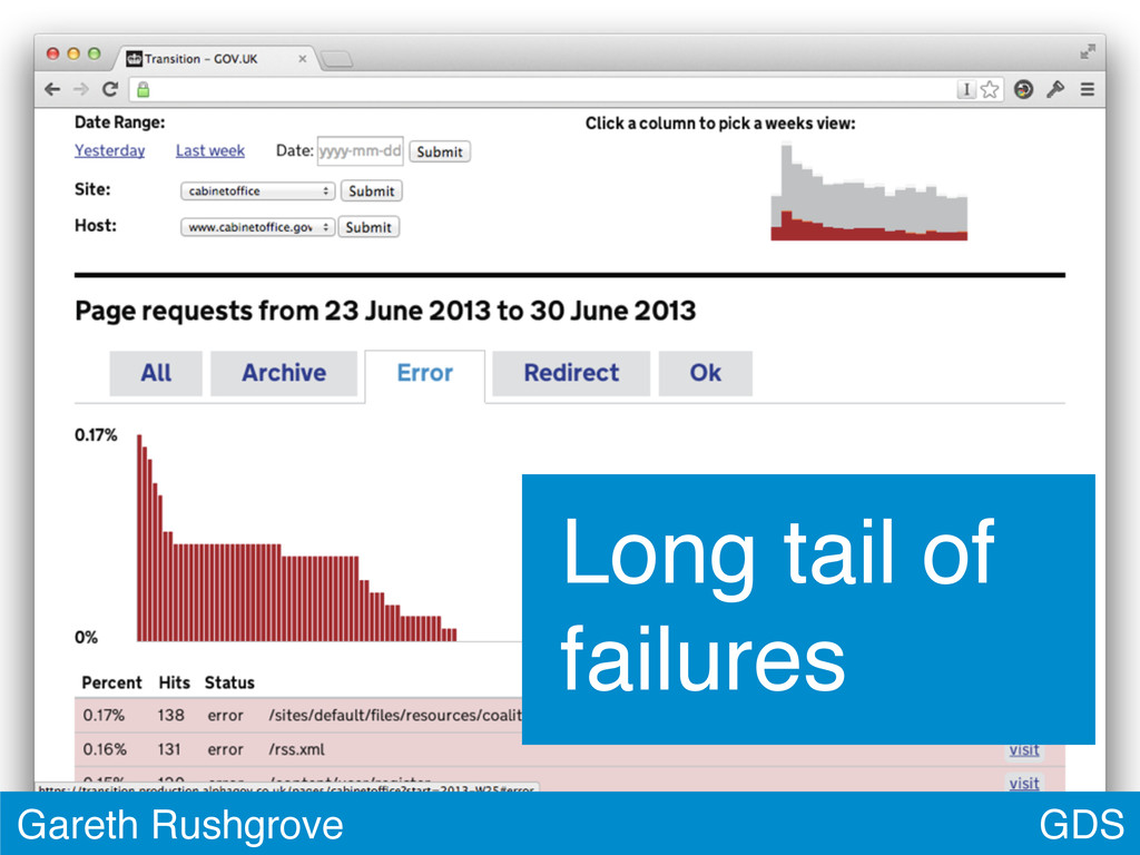 GDS Gareth Rushgrove Long tail of failures