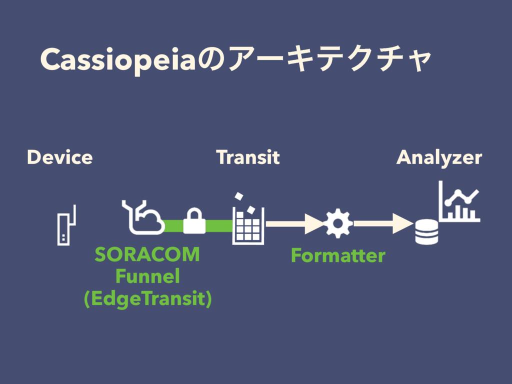 CassiopeiaͷΞʔΩςΫνϟ Device Analyzer Transit Form...