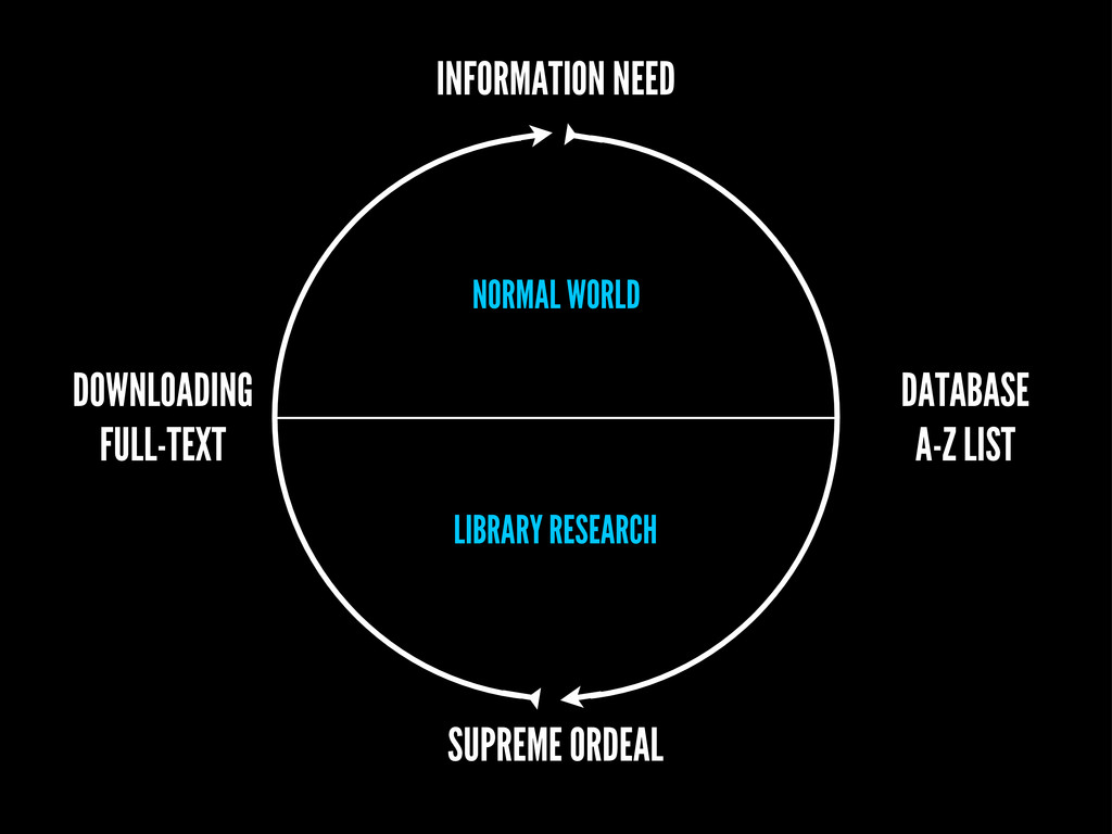LIBRARY RESEARCH NORMAL WORLD SUPREME ORDEAL IN...